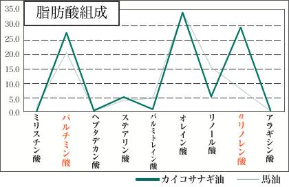 脂肪酸組成グラフ